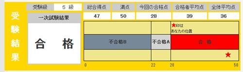 英検5級 合格